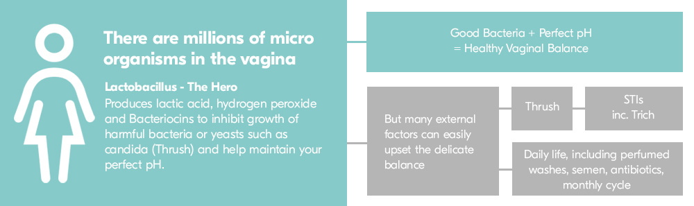 How To Look After Your Vagina | Balance Activ